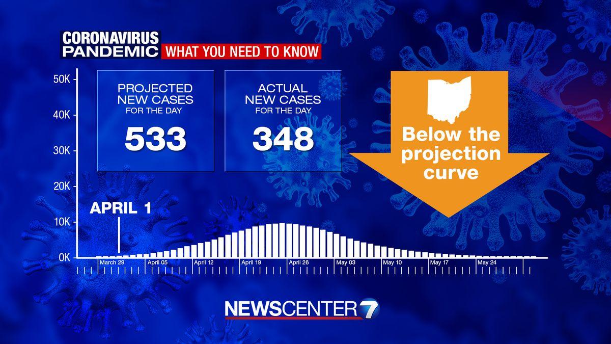 Coronavirus Pandemic Ohio Cases Surpass 2 500 Deaths Now At 65