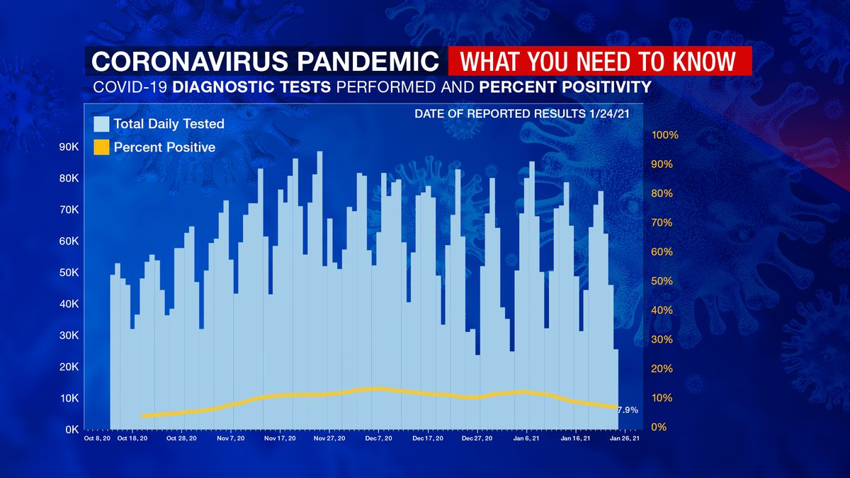 Coronavirus: 7-day positivity testing rate now sits below 8 percent